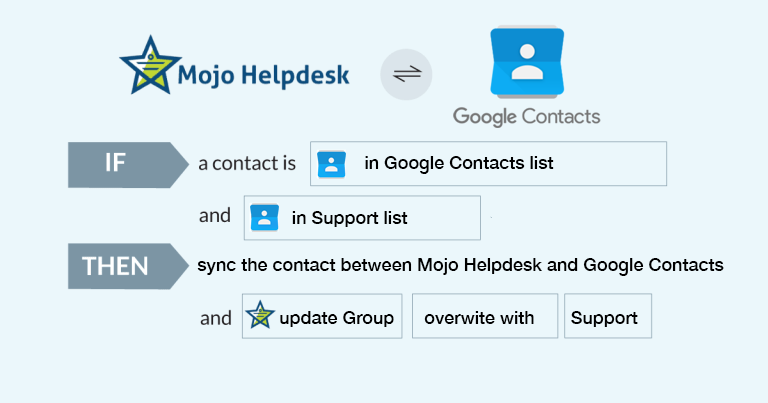 Lovely Whatu0027s Also Great Is The Ability To Set Complex Rules To Create Automated  Workflows, Like This Example Between Between Mojo Helpdesk And Google  Contacts: Great Pictures
